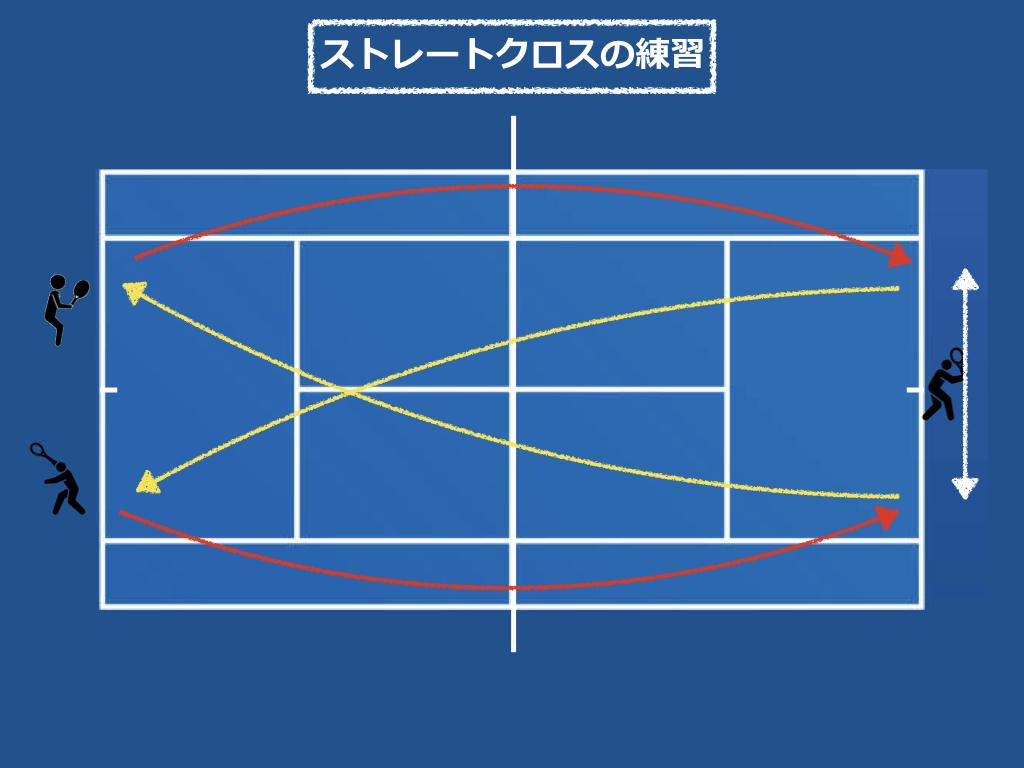 バタフライの図