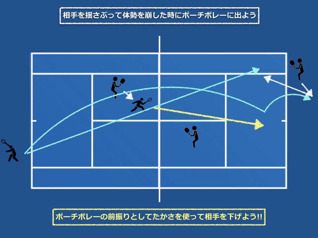 ポーチボレーの作戦